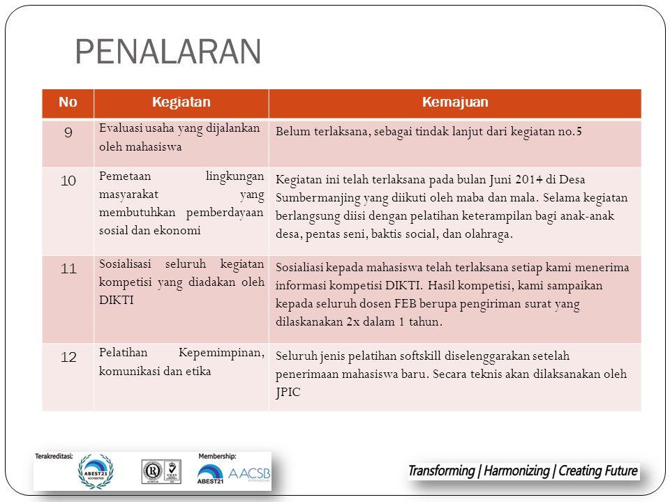 PENALARAN NoKegiatanKemajuan 9 Evaluasi usaha yang dijalankan oleh mahasiswa Belum terlaksana, sebagai tindak lanjut dari kegiatan no.5 10 Pemetaan li