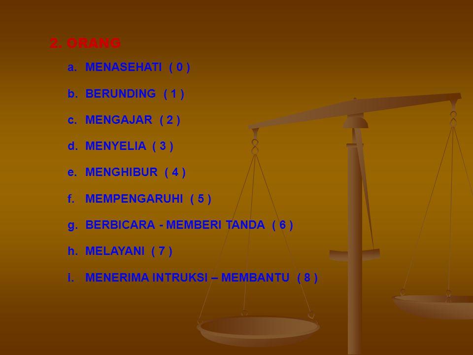 FUNGSI PEKERJA TINGKAT HUBUNGAN PEGAWAI DENGAN DATA, ORANG, ATAU BENDA 1. DATA a.MEMADUKAN ( 0 ) b.MENGKOORDINASIKAN ( 1 ) c.MENGANALISA ( 2 ) d.MENYU