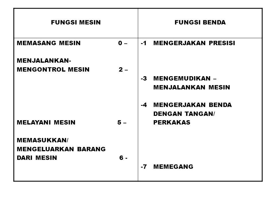 3. BENDA a.MEMASANG MESIN ( 0 ) b.MENGERJAKAN PRESISI ( 1 ) c.MENJALANKAN – MENGONTROL MESIN ( 2 ) d.MENGEMUDIKAN – MENJALANKAN MESIN ( 3 ) e.MENGERJA