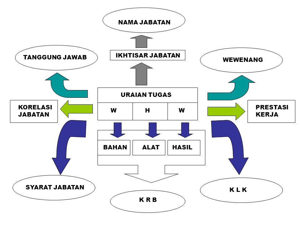 PROSES PERUMUSAN JABATAN EFEKTIF ANJAB (I) PBK (II) PERUMUSAN JAB. (III) PEMBINAAN JAB. (IV) - IDENTITAS JABATAN - DESKRIPSI JABATAN - DIMENSI JABATAN