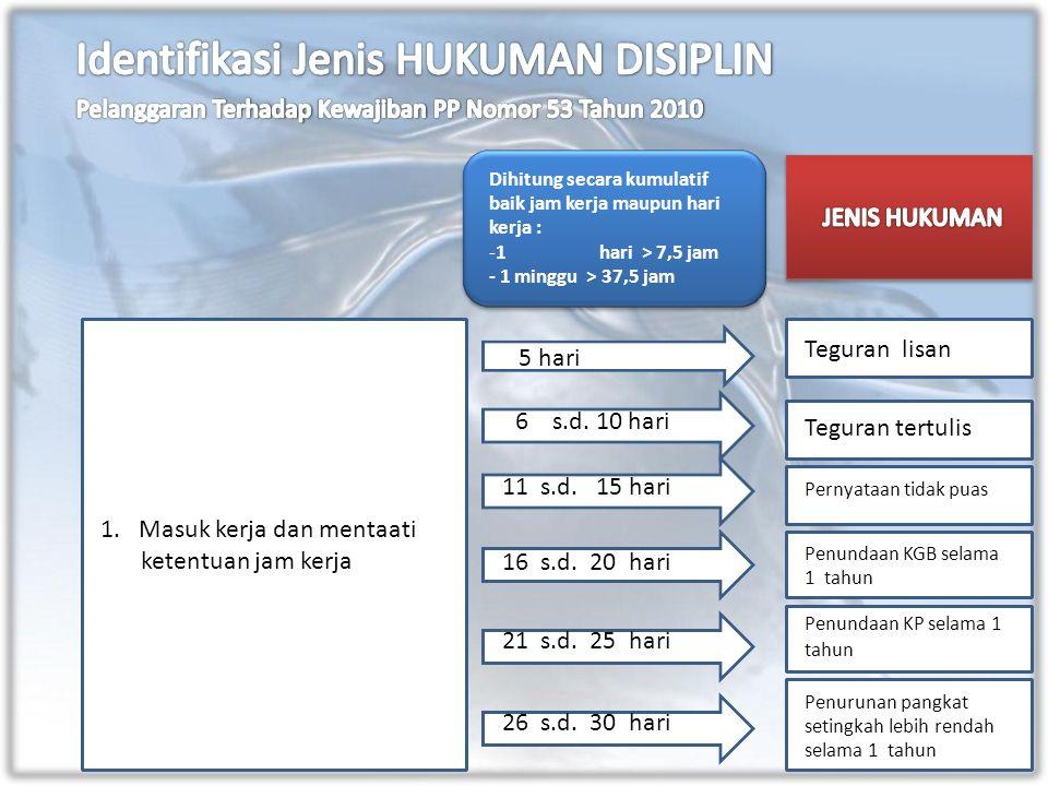 1. Masuk kerja dan mentaati ketentuan jam kerja Dihitung secara kumulatif baik jam kerja maupun hari kerja : -1hari > 7,5 jam - 1 minggu > 37,5 jam 5
