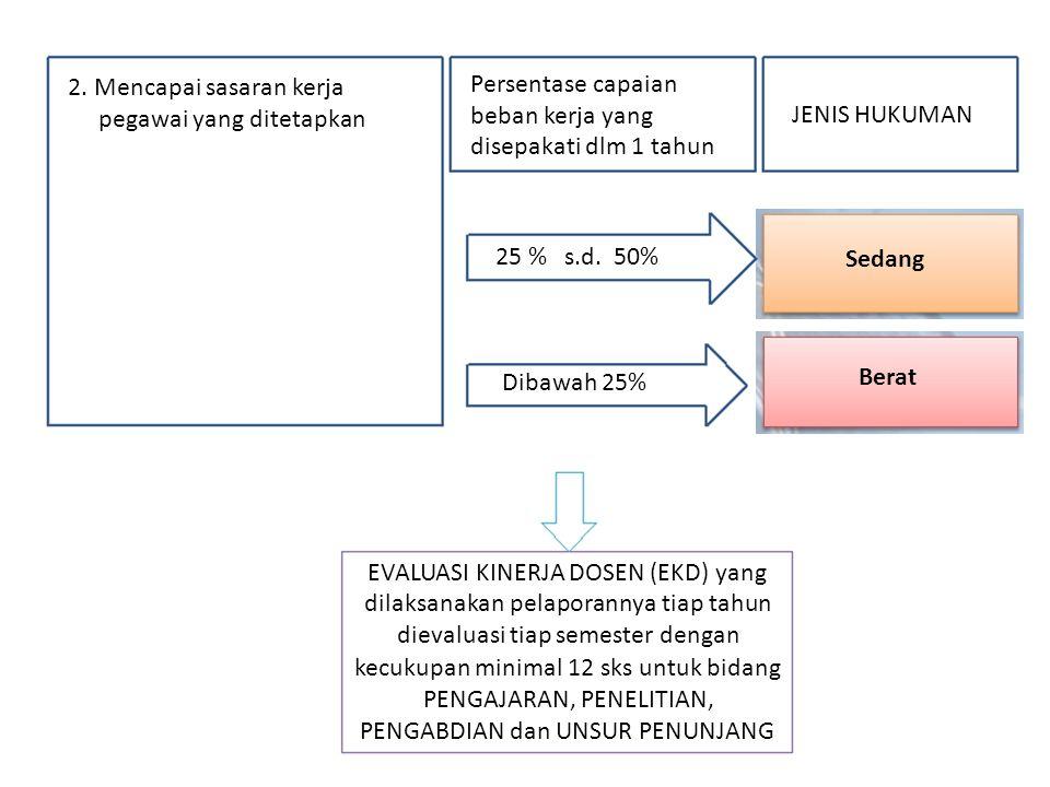2. Mencapai sasaran kerja pegawai yang ditetapkan Persentase capaian beban kerja yang disepakati dlm 1 tahun 25 % s.d. 50% Dibawah 25% JENIS HUKUMAN S