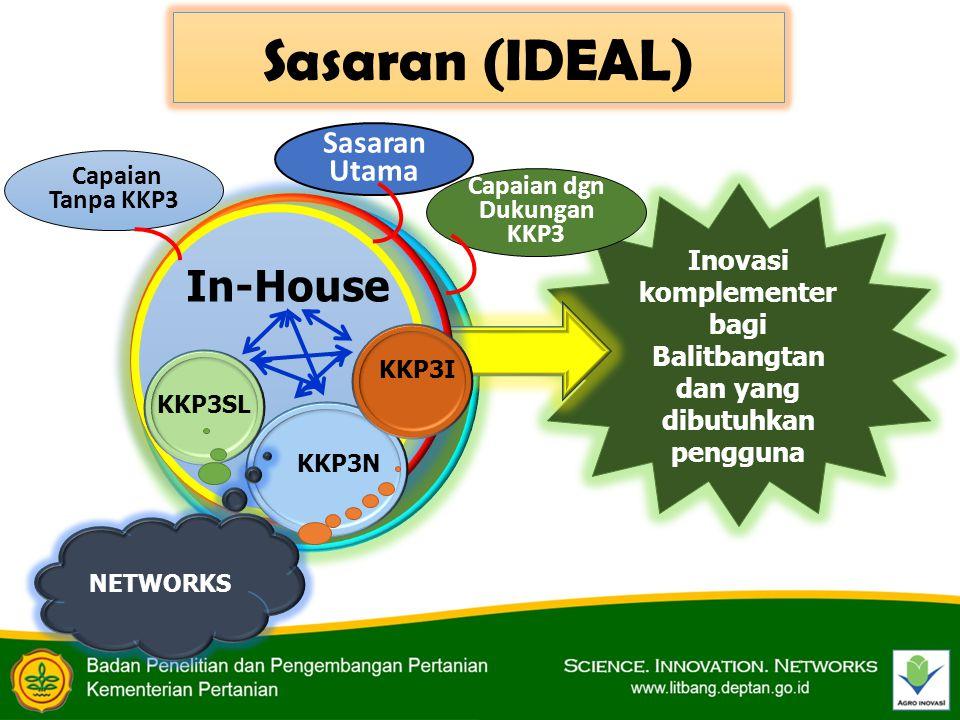 Inovasi komplementer bagi Balitbangtan dan yang dibutuhkan pengguna Sasaran (IDEAL) KKP3N KKP3SL KKP3I In-House NETWORKS Sasaran Utama Capaian Tanpa K