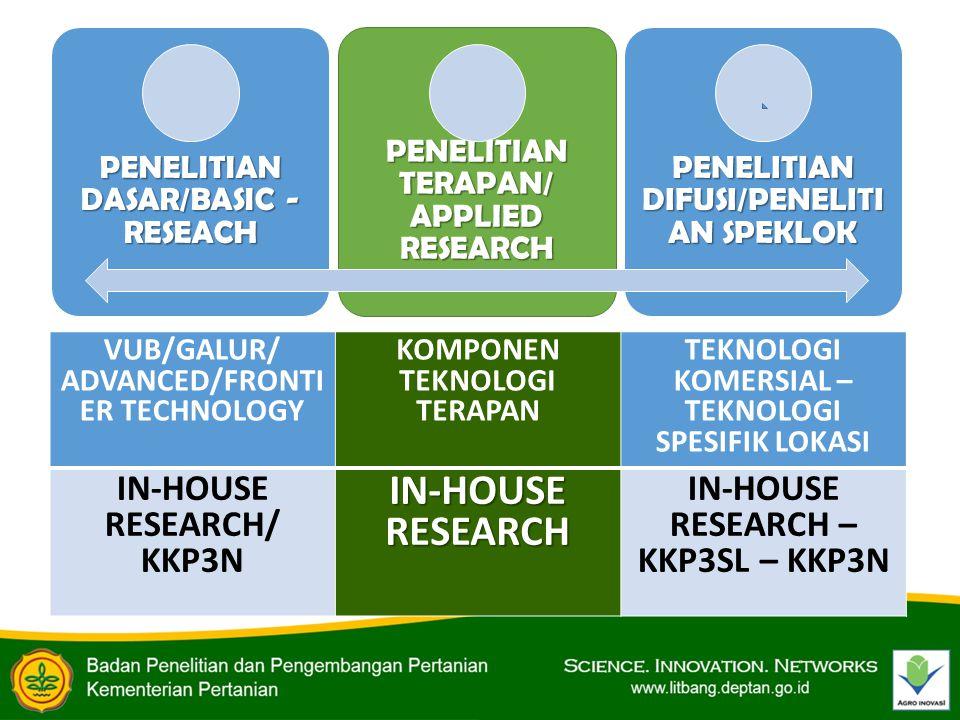 PENELITIAN DASAR/BASIC - RESEACH PENELITIAN TERAPAN/ APPLIED RESEARCH PENELITIAN DIFUSI/PENELITI AN SPEKLOK VUB/GALUR/ ADVANCED/FRONTI ER TECHNOLOGY K