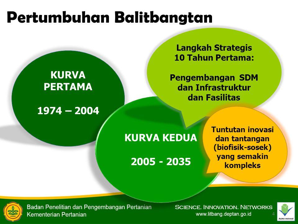 KURVA PERTAMA 1974 – 2004 KURVA KEDUA 2005 - 2035 KURVA KEDUA 2005 - 2035 Langkah Strategis 10 Tahun Pertama: Pengembangan SDM dan Infrastruktur dan F