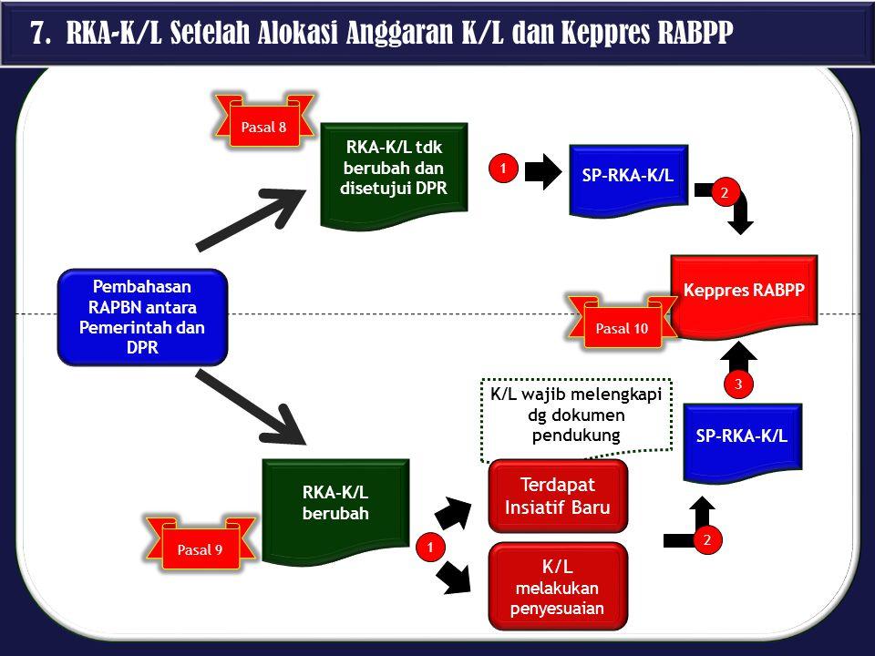 K/L wajib melengkapi dg dokumen pendukung 7. RKA-K/L Setelah Alokasi Anggaran K/L dan Keppres RABPP RKA-K/L tdk berubah dan disetujui DPR SP-RKA-K/L K