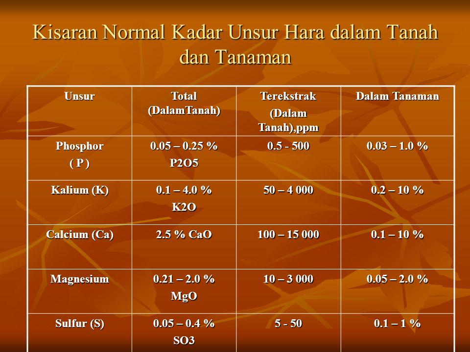 Kriteria Penilaian Kecukupan Susunan Kation : me / 100 g K : 0.3 – 0.5 K : 0.3 – 0.5 Na : 0.4 – 0.7 Na : 0.4 – 0.7 Mg : 1.1 – 2.0 Mg : 1.1 – 2.0 Ca :