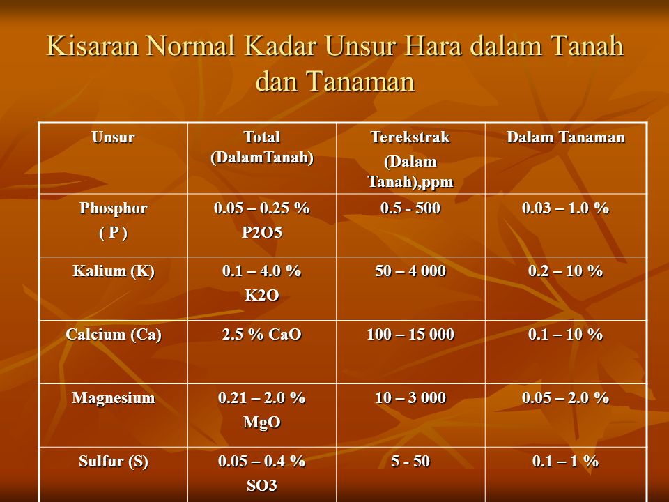 Kriteria Penilaian Kecukupan Susunan Kation : me / 100 g K : 0.3 – 0.5 K : 0.3 – 0.5 Na : 0.4 – 0.7 Na : 0.4 – 0.7 Mg : 1.1 – 2.0 Mg : 1.1 – 2.0 Ca : 6 – 10 Ca : 6 – 10 Kejenuhan Al : 21 – 30 %