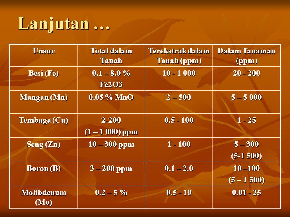 Kisaran Normal Kadar Unsur Hara dalam Tanah dan Tanaman Unsur Total (DalamTanah) Terekstrak (Dalam Tanah),ppm Dalam Tanaman Phosphor ( P ) 0.05 – 0.25 % P2O5 0.5 - 500 0.03 – 1.0 % Kalium (K) 0.1 – 4.0 % K2O 50 – 4 000 0.2 – 10 % Calcium (Ca) 2.5 % CaO 100 – 15 000 0.1 – 10 % Magnesium 0.21 – 2.0 % MgO 10 – 3 000 0.05 – 2.0 % Sulfur (S) 0.05 – 0.4 % SO3 5 - 50 0.1 – 1 %