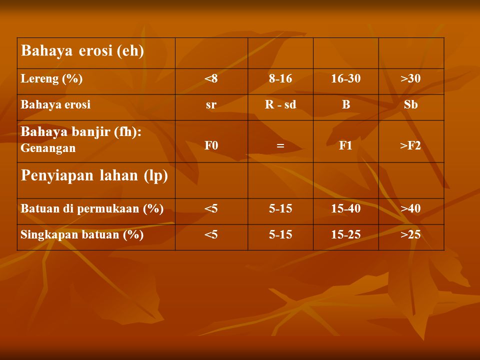 Retensi hara (nr) KTK liat (cmol)<16<= 16 Kejenuhan basa (%)>3520-35<20 PH (H2O)5.5-7.55.4-5.5 7.5-7.8 < 5.4 > 7.8 C-organik (%)>1.20.8-1.2<0.8 Toksisitas (xc) Salinitas, dS/m <6.6-77-8>8 Sodositas (xn) Alkalinitas, ESP, % <1515-2020-25>25 Bahaya sulfidik (xs): Kedalaman sulfidik (cm)>10075-10040-75<40