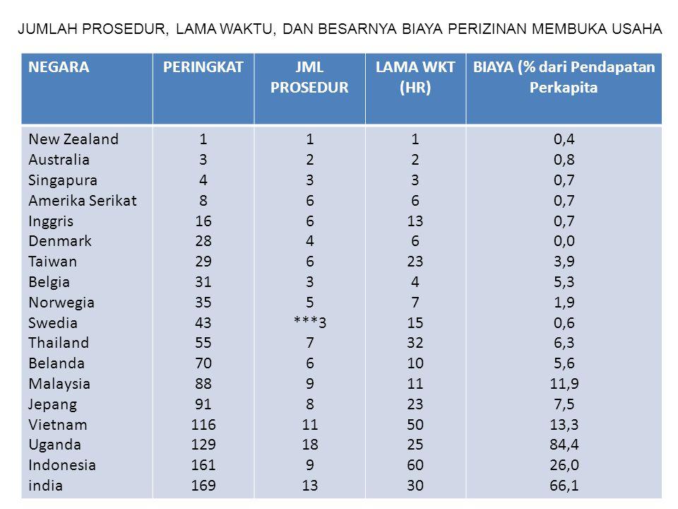 JUMLAH PROSEDUR, LAMA WAKTU, DAN BESARNYA BIAYA PERIZINAN MEMBUKA USAHA NEGARAPERINGKATJML PROSEDUR LAMA WKT (HR) BIAYA (% dari Pendapatan Perkapita N
