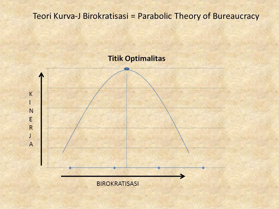 KINERJAKINERJA BIROKRATISASI Teori Kurva-J Birokratisasi = Parabolic Theory of Bureaucracy