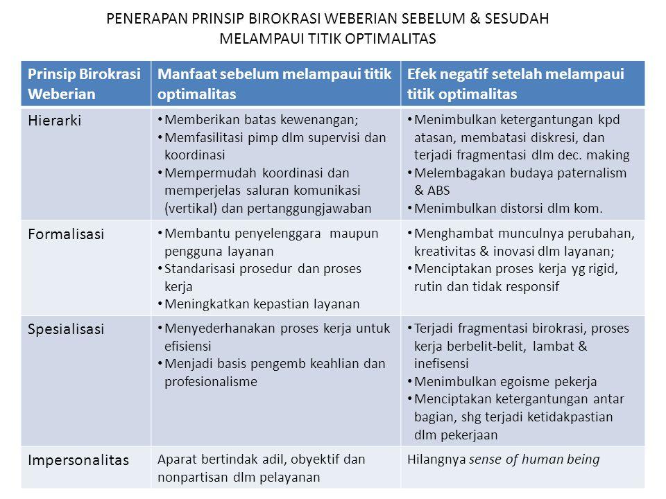 Prinsip Birokrasi Weberian Manfaat sebelum melampaui titik optimalitas Efek negatif setelah melampaui titik optimalitas Hierarki Memberikan batas kewe