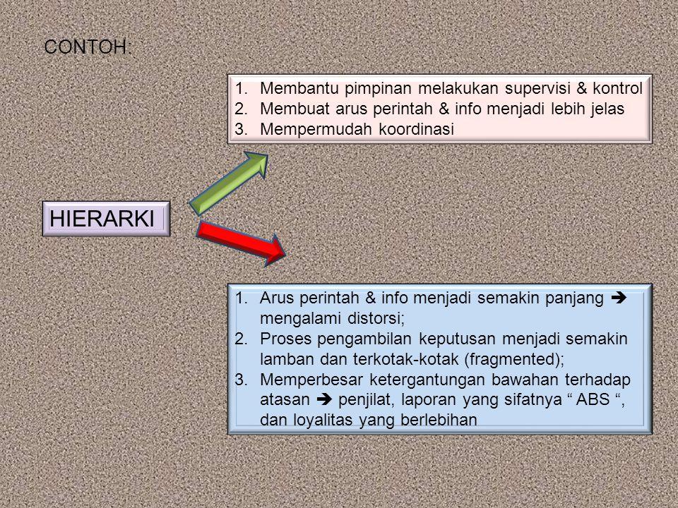CONTOH: HIERARKI 1.Membantu pimpinan melakukan supervisi & kontrol 2.Membuat arus perintah & info menjadi lebih jelas 3.Mempermudah koordinasi 1.Arus