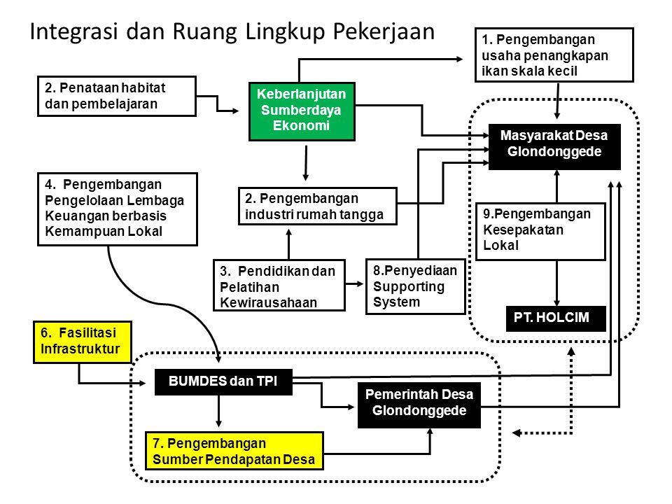 7. Pengembangan Sumber Pendapatan Desa 8.Penyediaan Supporting System 6.