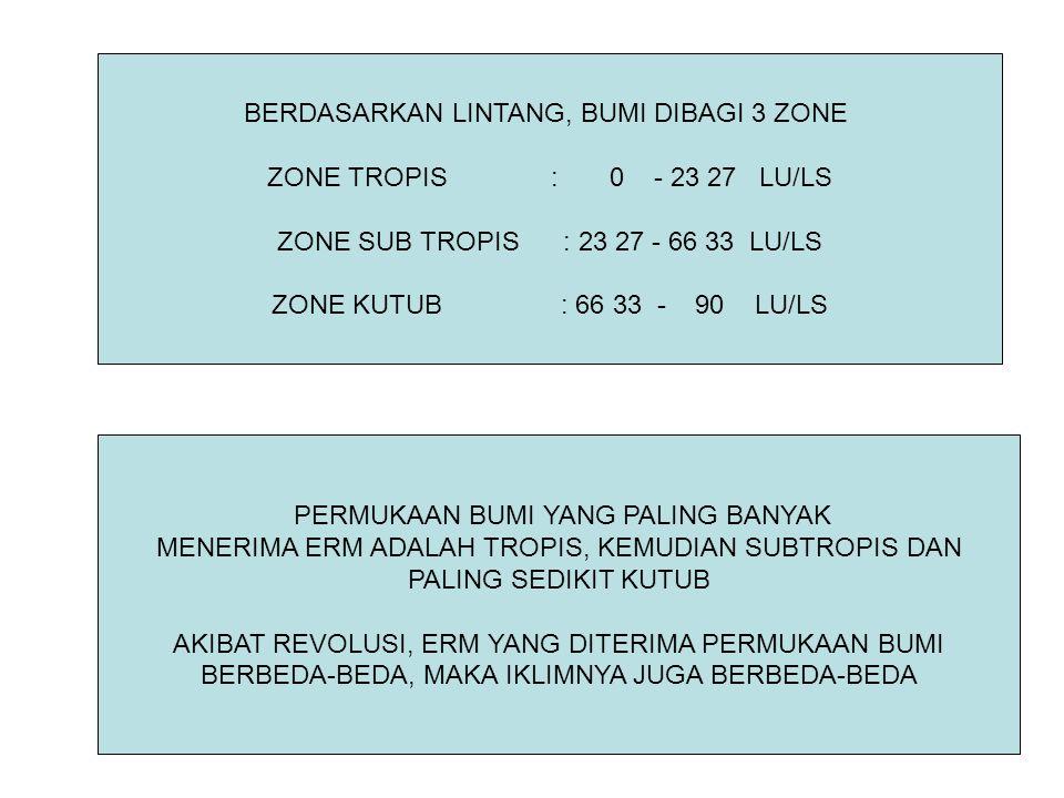 BERDASARKAN LINTANG, BUMI DIBAGI 3 ZONE ZONE TROPIS : 0 - 23 27 LU/LS ZONE SUB TROPIS : 23 27 - 66 33 LU/LS ZONE KUTUB : 66 33 - 90 LU/LS PERMUKAAN BU