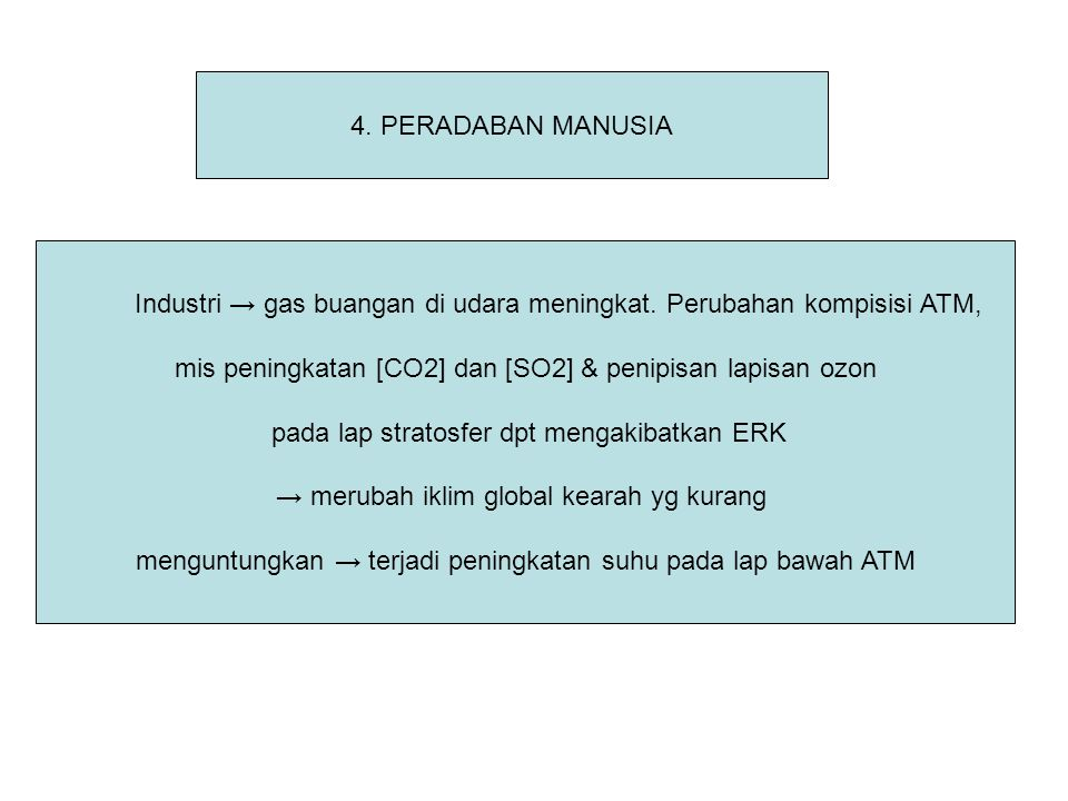 4. PERADABAN MANUSIA Industri → gas buangan di udara meningkat. Perubahan kompisisi ATM, mis peningkatan [CO2] dan [SO2] & penipisan lapisan ozon pada
