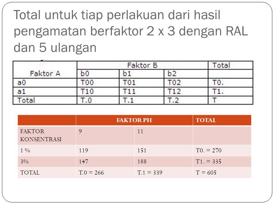 Total untuk tiap perlakuan dari hasil pengamatan berfaktor 2 x 3 dengan RAL dan 5 ulangan FAKTOR PHTOTAL FAKTOR KONSENTRASI 911 1 %119151T0.