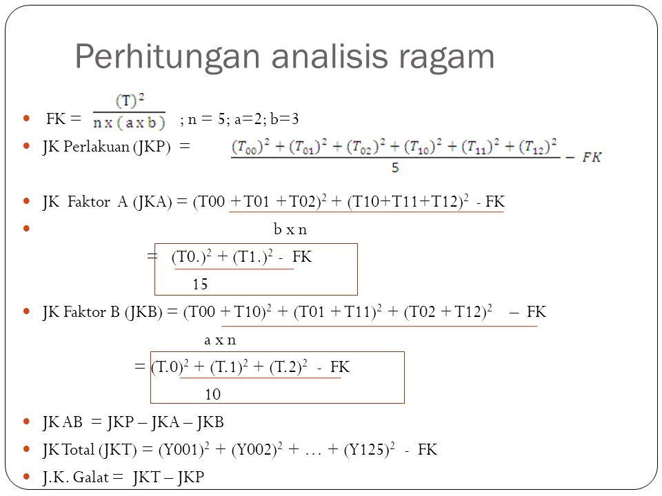 Perhitungan analisis ragam FK = ; n = 5; a=2; b=3 JK Perlakuan (JKP) = JK Faktor A (JKA) = (T00 + T01 + T02) 2 + (T10+T11+T12) 2 - FK b x n = (T0.) 2 + (T1.) 2 - FK 15 JK Faktor B (JKB) = (T00 + T10) 2 + (T01 + T11) 2 + (T02 + T12) 2 – FK a x n = (T.0) 2 + (T.1) 2 + (T.2) 2 - FK 10 JK AB = JKP – JKA – JKB JK Total (JKT) = (Y001) 2 + (Y002) 2 + … + (Y125) 2 - FK J.K.
