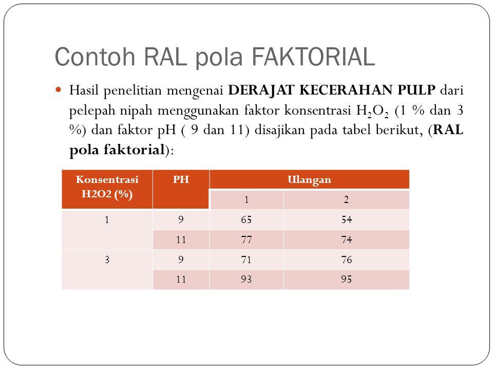 Contoh RAL pola FAKTORIAL Hasil penelitian mengenai DERAJAT KECERAHAN PULP dari pelepah nipah menggunakan faktor konsentrasi H 2 O 2 (1 % dan 3 %) dan faktor pH ( 9 dan 11) disajikan pada tabel berikut, (RAL pola faktorial): Konsentrasi H2O2 (%) PHUlangan 12 196554 117774 397176 119395