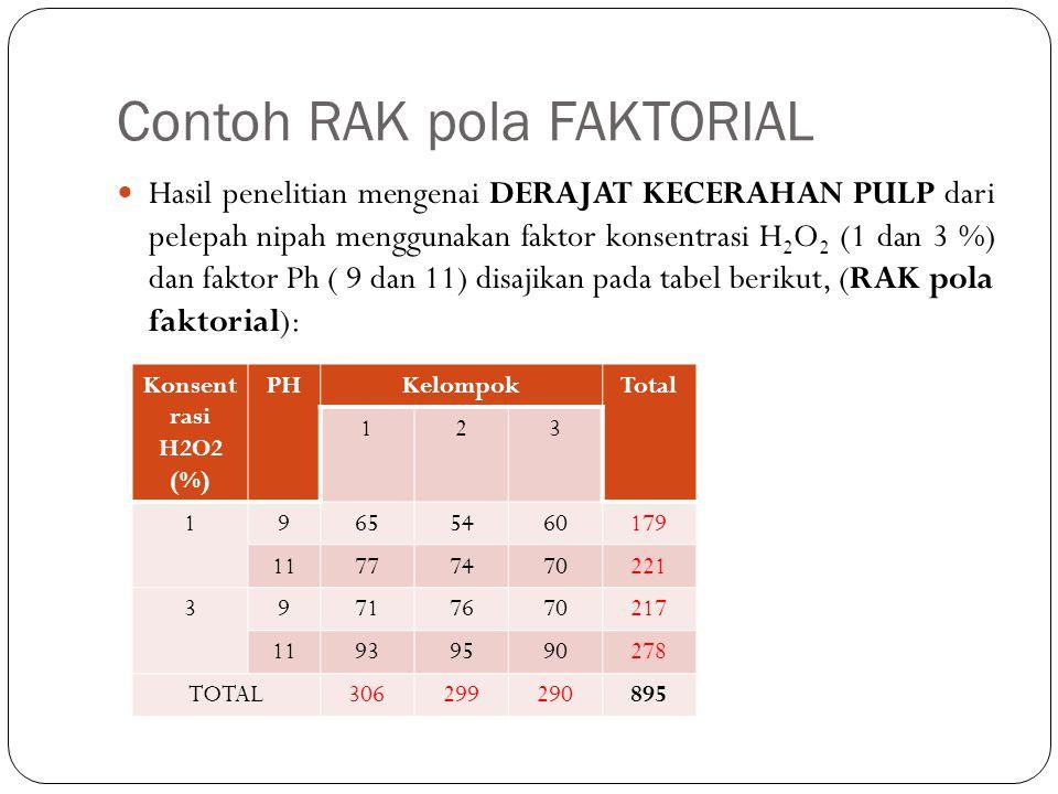 Contoh RAK pola FAKTORIAL Hasil penelitian mengenai DERAJAT KECERAHAN PULP dari pelepah nipah menggunakan faktor konsentrasi H 2 O 2 (1 dan 3 %) dan faktor Ph ( 9 dan 11) disajikan pada tabel berikut, (RAK pola faktorial): Konsent rasi H2O2 (%) PHKelompokTotal 123 19655460179 11777470221 39717670217 11939590278 TOTAL306299290895