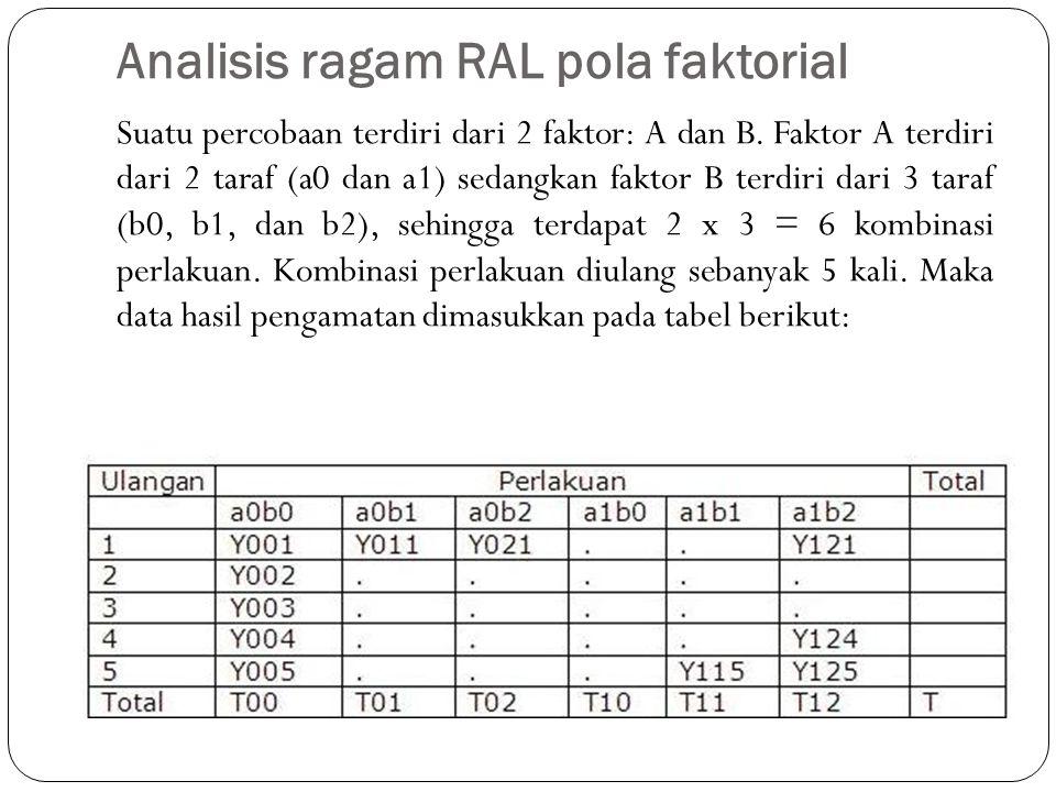 Analisis ragam RAL pola faktorial Suatu percobaan terdiri dari 2 faktor: A dan B.