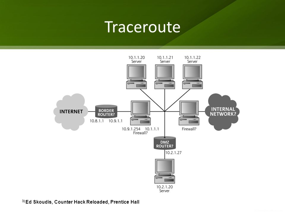 3) Ed Skoudis, Counter Hack Reloaded, Prentice Hall