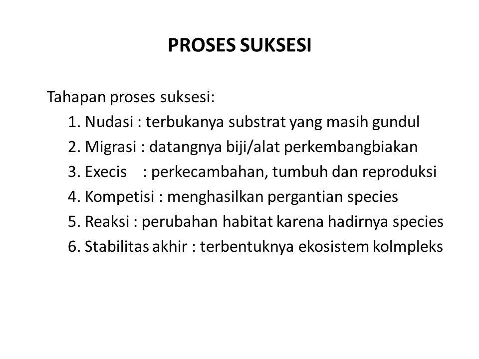 PROSES SUKSESI Tahapan proses suksesi: 1.Nudasi : terbukanya substrat yang masih gundul 2.