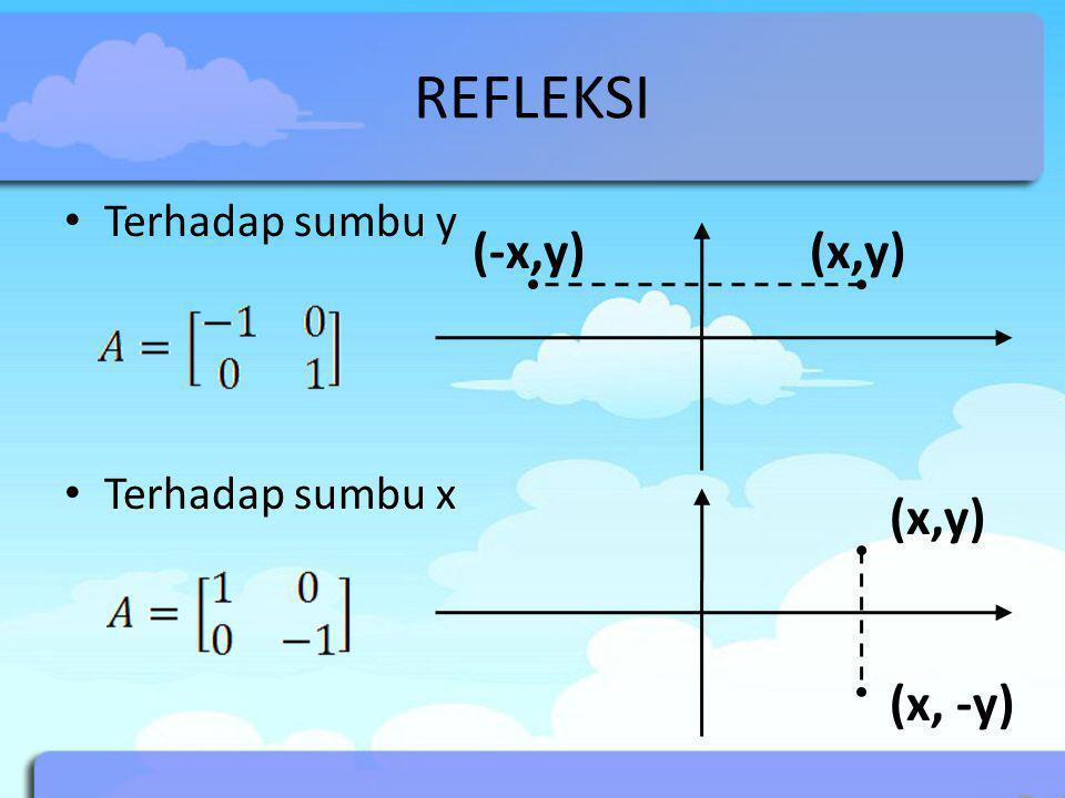 REFLEKSI Terhadap sumbu y Terhadap sumbu x (x,y)(-x,y) (x,y) (x, -y)