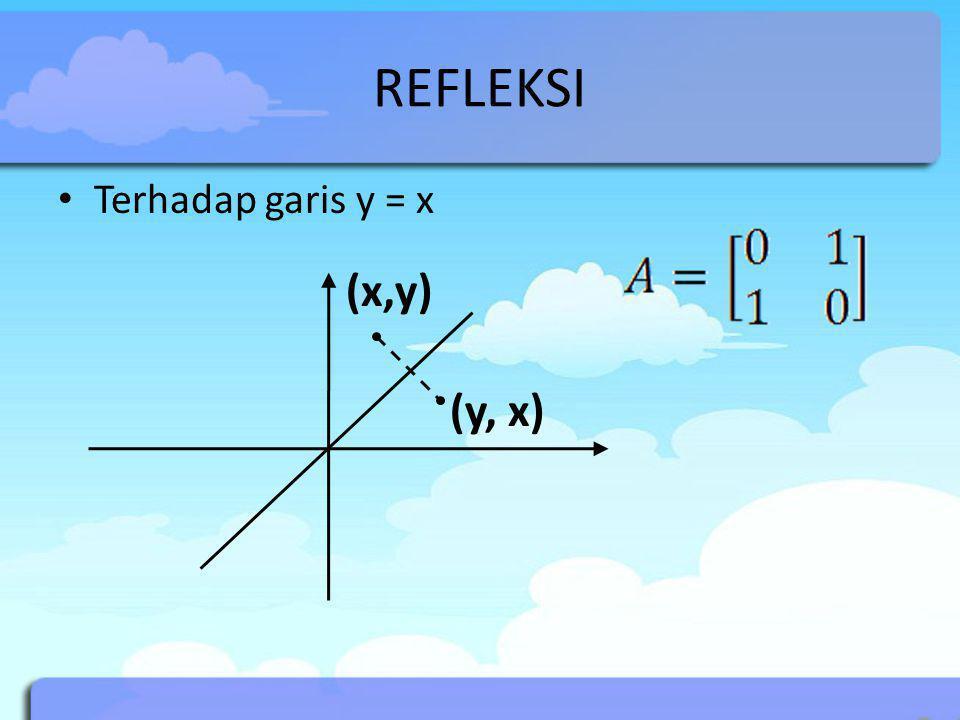 REFLEKSI Terhadap garis y = x (x,y) (y, x)