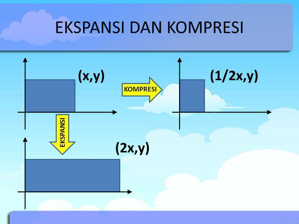 EKSPANSI DAN KOMPRESI (x,y) (1/2x,y) (2x,y) KOMPRESI EKSPANSI