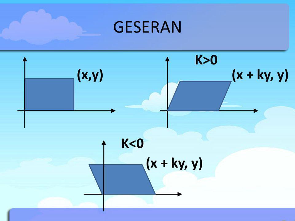 GESERAN (x,y)(x + ky, y) K>0 (x + ky, y) K<0