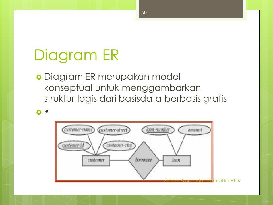 Diagram ER  Diagram ER merupakan model konseptual untuk menggambarkan struktur logis dari basisdata berbasis grafis  Sisterm Basis Data Informatika