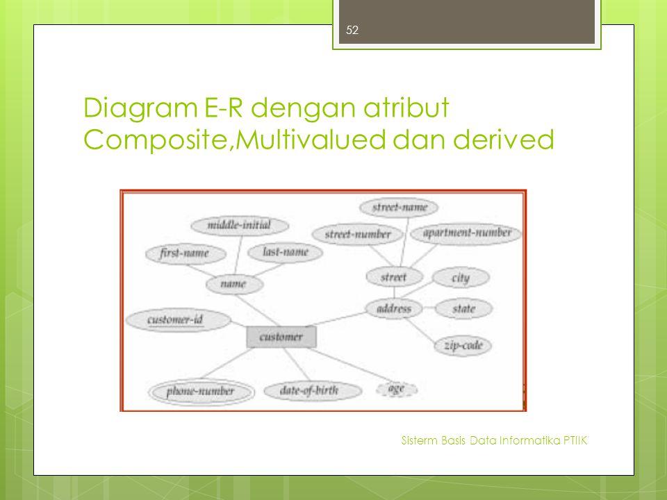 Diagram E-R dengan atribut Composite,Multivalued dan derived Sisterm Basis Data Informatika PTIIK 52