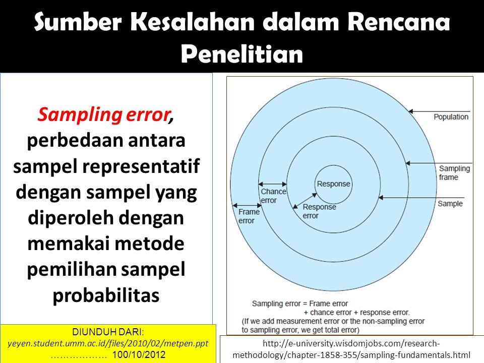 Sampling error, perbedaan antara sampel representatif dengan sampel yang diperoleh dengan memakai metode pemilihan sampel probabilitas Sumber Kesalahan dalam Rencana Penelitian DIUNDUH DARI: yeyen.student.umm.ac.id/files/2010/02/metpen.ppt ……………… 100/10/2012 http://e-university.wisdomjobs.com/research- methodology/chapter-1858-355/sampling-fundamentals.html