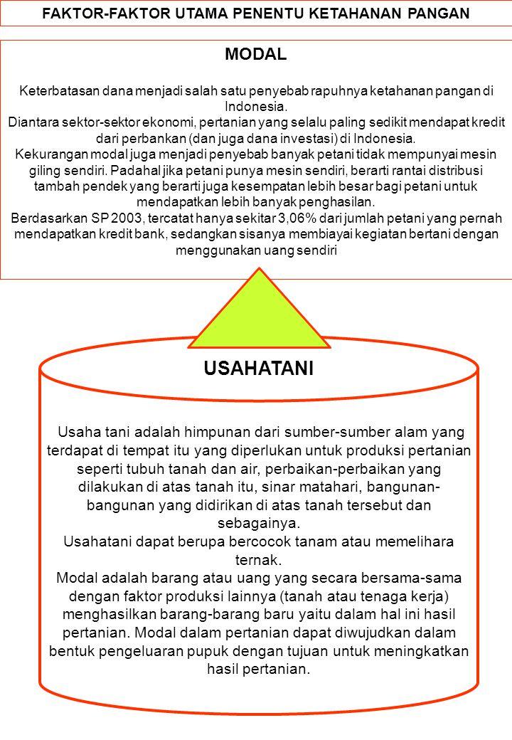 MODAL Keterbatasan dana menjadi salah satu penyebab rapuhnya ketahanan pangan di Indonesia. Diantara sektor-sektor ekonomi, pertanian yang selalu pali