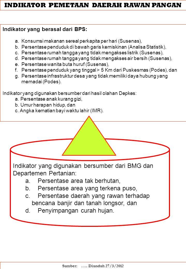 INDIKATOR PEMETAAN DAERAH RAWAN PANGAN Indikator yang berasal dari BPS: a. Konsumsi makanan sereal perkapita per hari (Susenas), b. Persentase pendudu