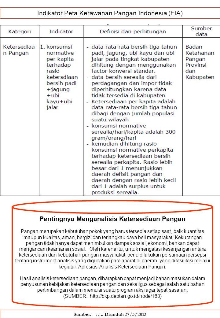 Indikator Peta Kerawanan Pangan Indonesia (FIA) Sumber: ….. Diunduh 27/3/2012 Pentingnya Menganalisis Ketersediaan Pangan Pangan merupakan kebutuhan p