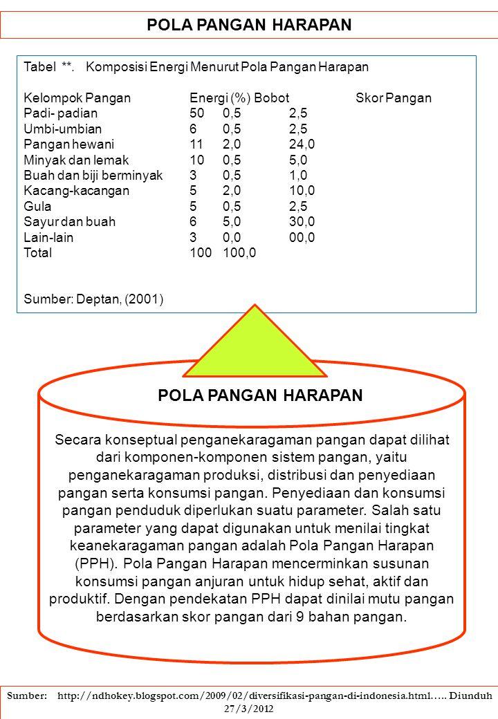 POLA PANGAN HARAPAN Tabel **. Komposisi Energi Menurut Pola Pangan Harapan Kelompok Pangan Energi (%) Bobot Skor Pangan Padi- padian 50 0,5 2,5 Umbi-u