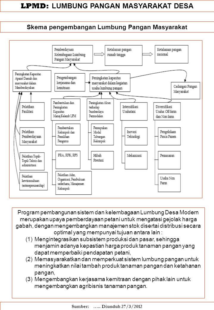 LPMD: LUMBUNG PANGAN MASYARAKAT DESA Skema pengembangan Lumbung Pangan Masyarakat Sumber: ….. Diunduh 27/3/2012 Program pembangunan sistem dan kelemba