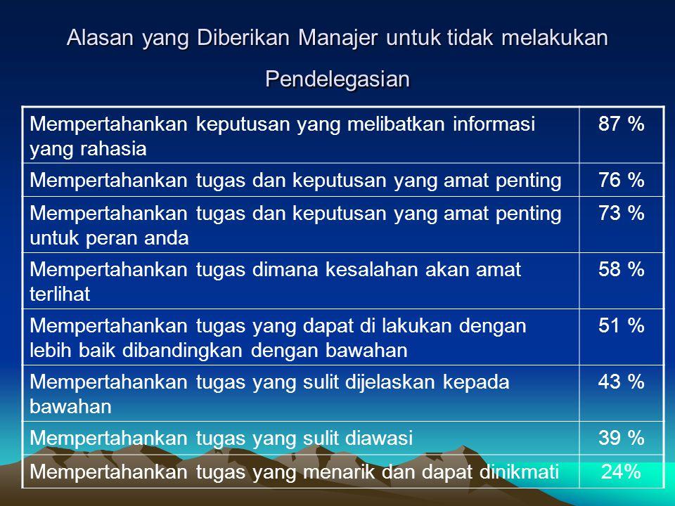 Alasan yang Diberikan Manajer untuk tidak melakukan Pendelegasian Mempertahankan keputusan yang melibatkan informasi yang rahasia 87 % Mempertahankan