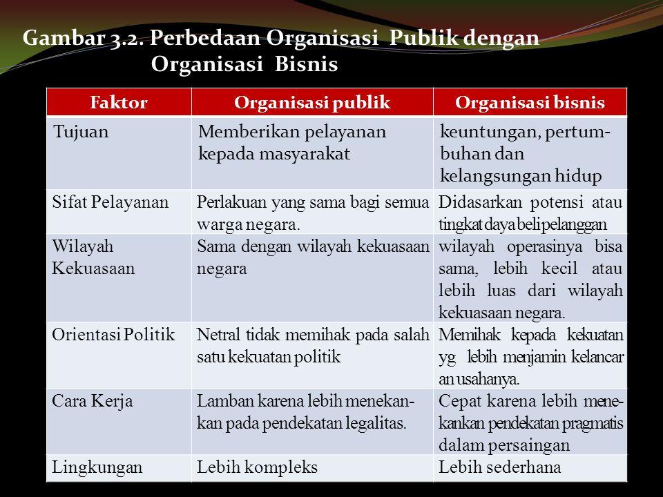 FaktorOrganisasi publikOrganisasi bisnis TujuanMemberikan pelayanan kepada masyarakat keuntungan, pertum- buhan dan kelangsungan hidup Sifat Pelayanan
