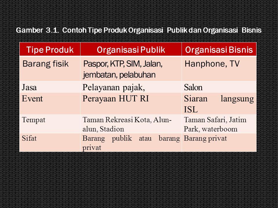 Tipe ProdukOrganisasi PublikOrganisasi Bisnis Barang fisikPaspor, KTP, SIM, Jalan, jembatan, pelabuhan Hanphone, TV JasaPelayanan pajak,Salon EventPer