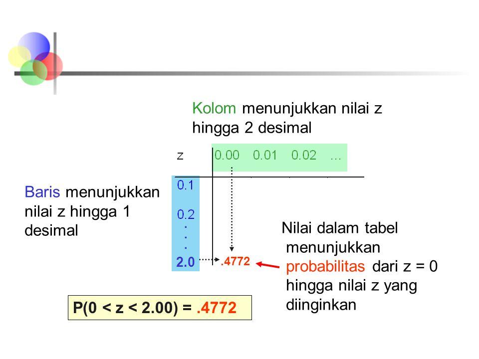 Nilai dalam tabel menunjukkan probabilitas dari z = 0 hingga nilai z yang diinginkan.4772 2.0 P(0 < z < 2.00) =.4772 Baris menunjukkan nilai z hingga 1 desimal Kolom menunjukkan nilai z hingga 2 desimal 2.0......