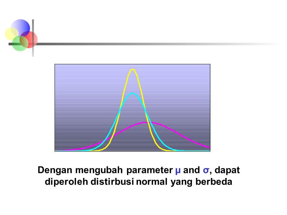 Bentuk Distributsi Normal x f(x) μ σ Pengubahan μ menggeser distribusi ke kiri atau ke kanan.