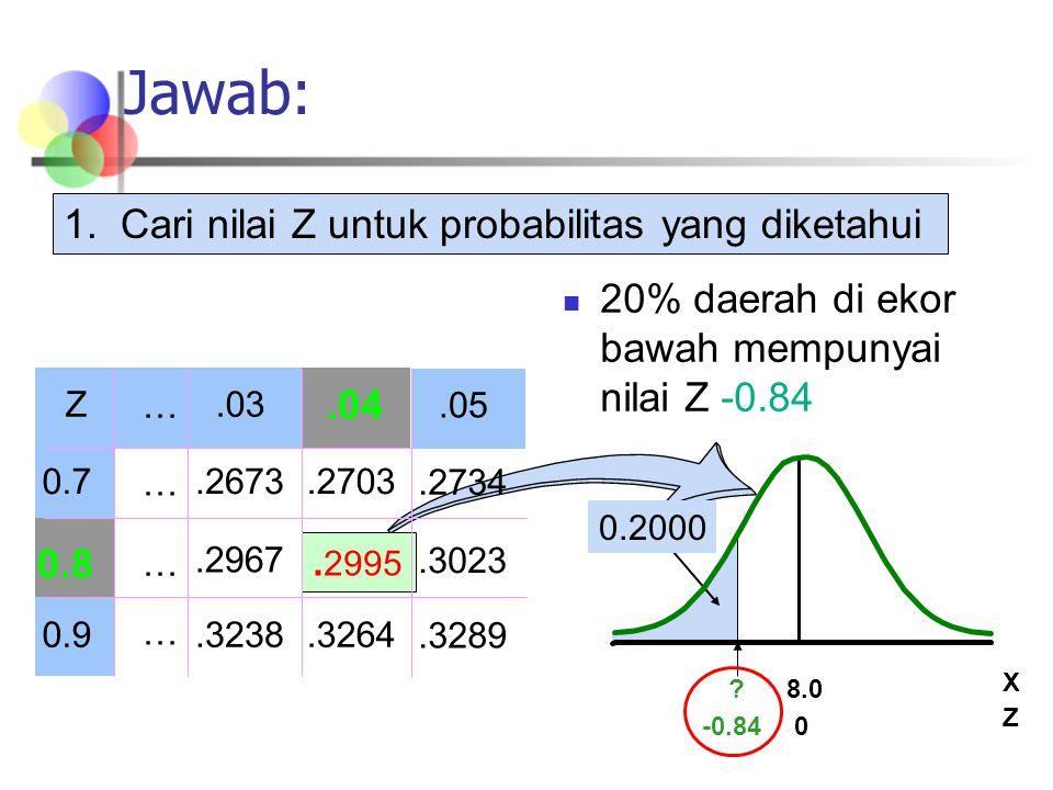 20% daerah di ekor bawah mempunyai nilai Z -0.84 Z.03 0.7.2673.2703.2967 0.9.3238.3264.04 0.8.