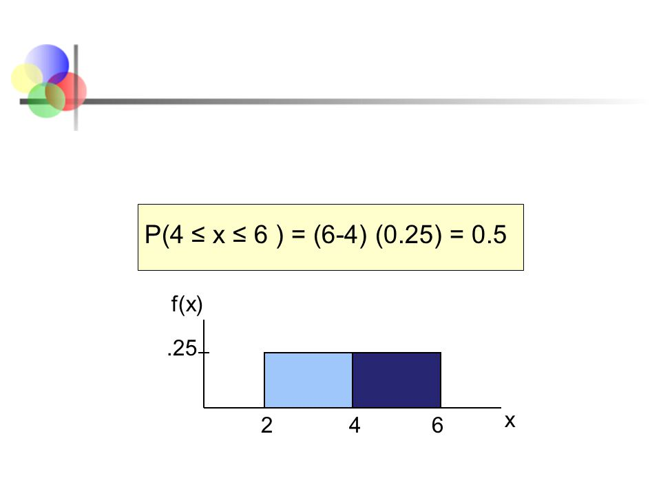 26.25 P(4 ≤ x ≤ 6 ) = (6-4) (0.25) = 0.5 x f(x) 4