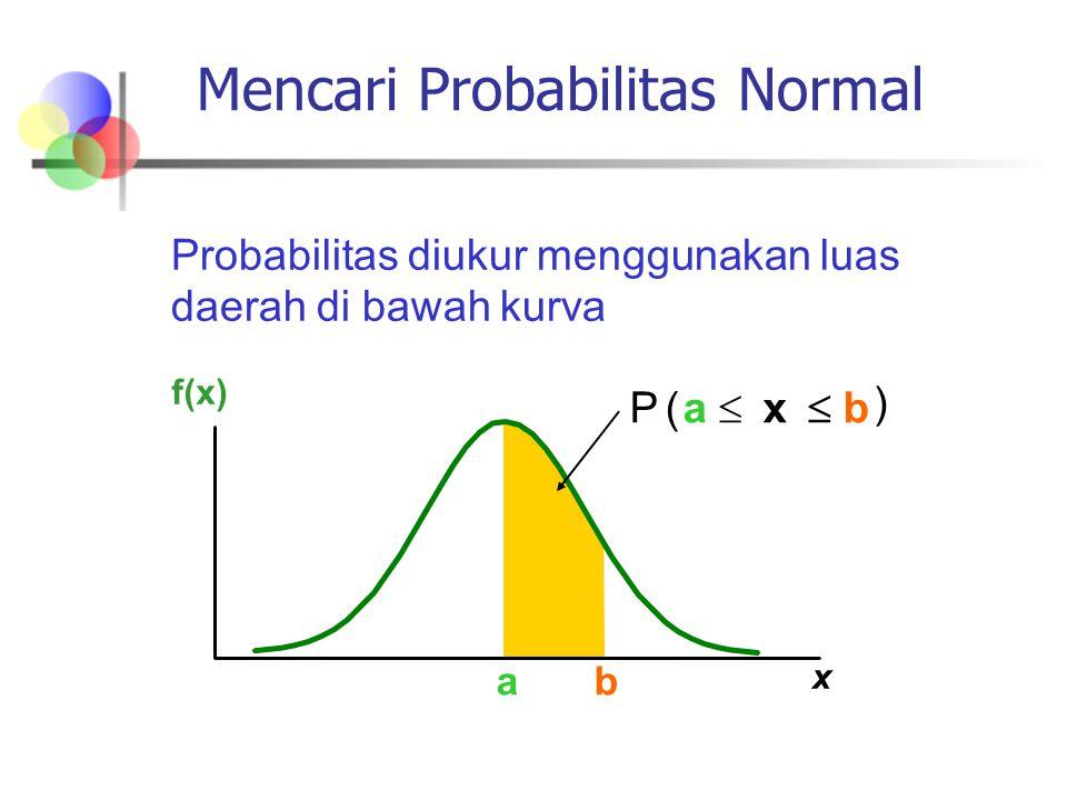 f(x) x μ Probabilitas sebagai Luas Daerah di Bawah Kurva 0.5 Total luas daerah di bawah kurva adalah 1.0 Kurva simetris sehingga setengahnya di atas mean (rata-rata) dan setengahnya di bawah mean