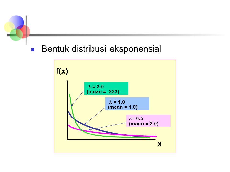 Bentuk distribusi eksponensial f(x) x = 1.0 (mean = 1.0) = 0.5 (mean = 2.0) = 3.0 (mean =.333)