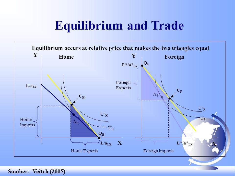a LX /a LY (L/a LX )/(L*/a LY ) a* LX /a* LY RS Relative Demand and Supply 1 RD (q X + q* X )/(q Y + q* Y ) P X /P Y Relative Price of X Relative Quantity of X RD' 2 Sumber: Veitch (2005)
